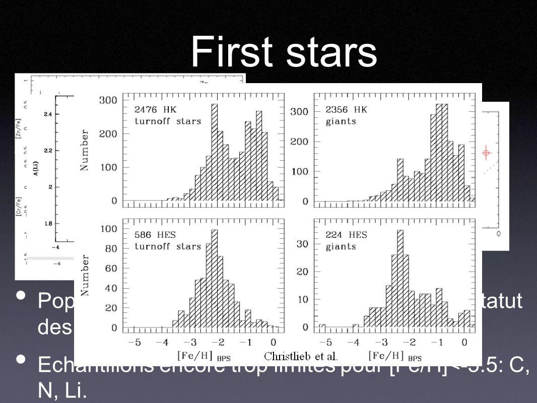 First stars PopIII, limite inf de Z ? Dependance en Rg ? Statut des étoiles [Fe/H]=-5 ? Echantillons encore trop limités pour [Fe/H]<-3.5: C, N, Li.