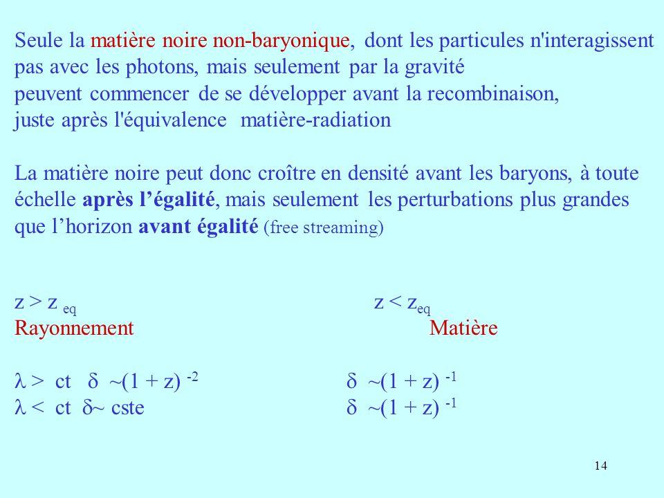 14 Seule la matière noire non-baryonique, dont les particules n interagissent pas avec les photons, mais seulement par la gravité peuvent commencer de se développer avant la recombinaison, juste après l équivalence matière-radiation La matière noire peut donc croître en densité avant les baryons, à toute échelle après légalité, mais seulement les perturbations plus grandes que lhorizon avant égalité (free streaming) z > z eq z < z eq Rayonnement Matière > ct ~(1 + z) -2 ~(1 + z) -1 < ct ~ cste ~(1 + z) -1