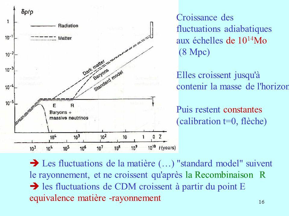 16 Croissance des fluctuations adiabatiques aux échelles de 10 14 Mo (8 Mpc) Elles croissent jusqu à contenir la masse de l horizon Puis restent constantes (calibration t=0, flèche) Les fluctuations de la matière (…) standard model suivent le rayonnement, et ne croissent qu après la Recombinaison R les fluctuations de CDM croissent à partir du point E equivalence matière -rayonnement