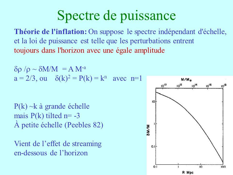 17 Spectre de puissance Théorie de l inflation: On suppose le spectre indépendant d échelle, et la loi de puissance est telle que les perturbations entrent toujours dans l horizon avec une égale amplitude / ~ M/M = A M -a a = 2/3, ou (k) 2 = P(k) = k n avec n=1 P(k) ~k à grande échelle mais P(k) tilted n= -3 À petite échelle (Peebles 82) Vient de leffet de streaming en-dessous de lhorizon