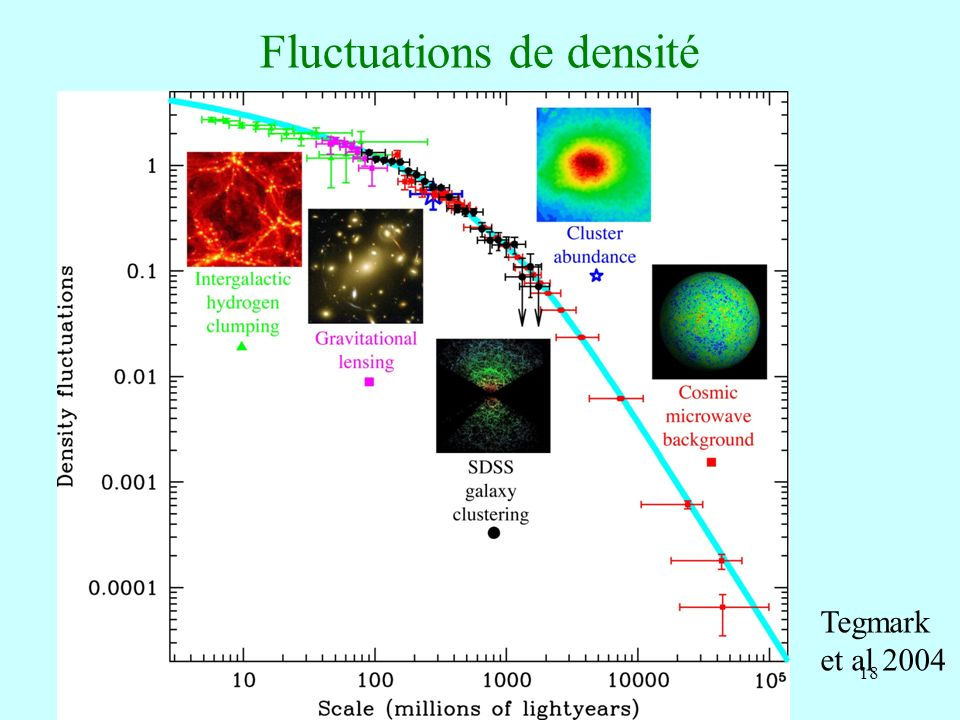18 Fluctuations de densité Tegmark et al 2004