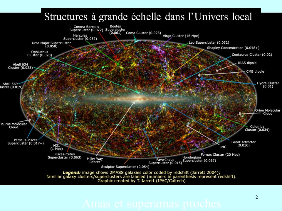 33 Oscillations baryoniques: règles standard Observateur c z/H = D Possibilité de déterminer H(z) D c z/H Alcock & Paczynski (1979) Test de la constante cosmologique Peut tester le biais b Galaxies/matière noire Eisenstein et al.
