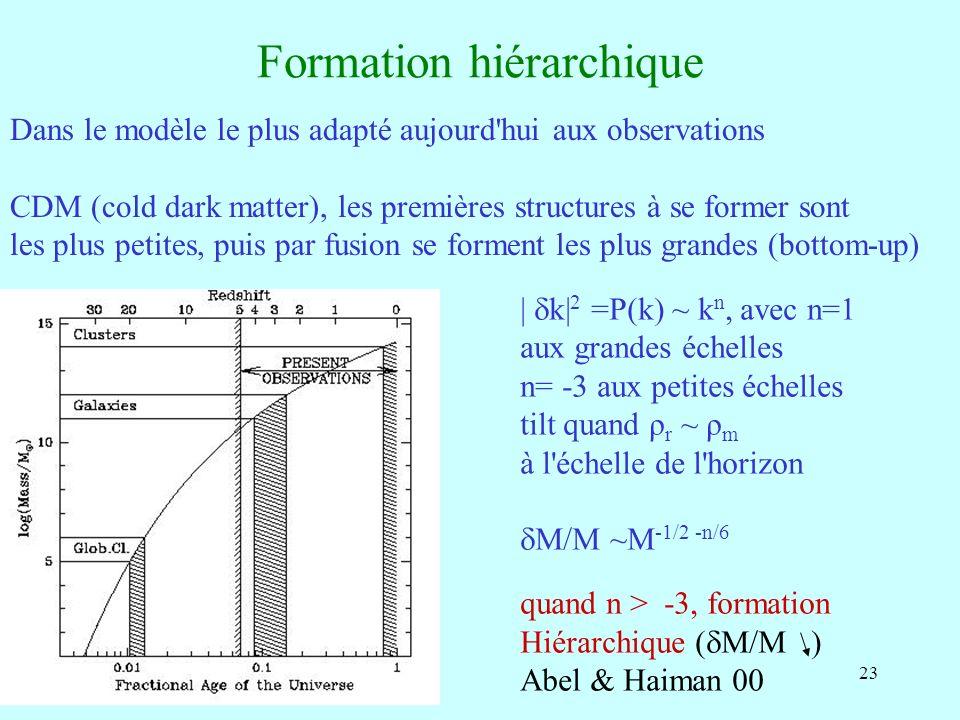 23 Formation hiérarchique Dans le modèle le plus adapté aujourd hui aux observations CDM (cold dark matter), les premières structures à se former sont les plus petites, puis par fusion se forment les plus grandes (bottom-up) | k| 2 =P(k) ~ k n, avec n=1 aux grandes échelles n= -3 aux petites échelles tilt quand ρ r ~ ρ m à l échelle de l horizon M/M ~M -1/2 -n/6 quand n > -3, formation Hiérarchique ( M/M ) Abel & Haiman 00