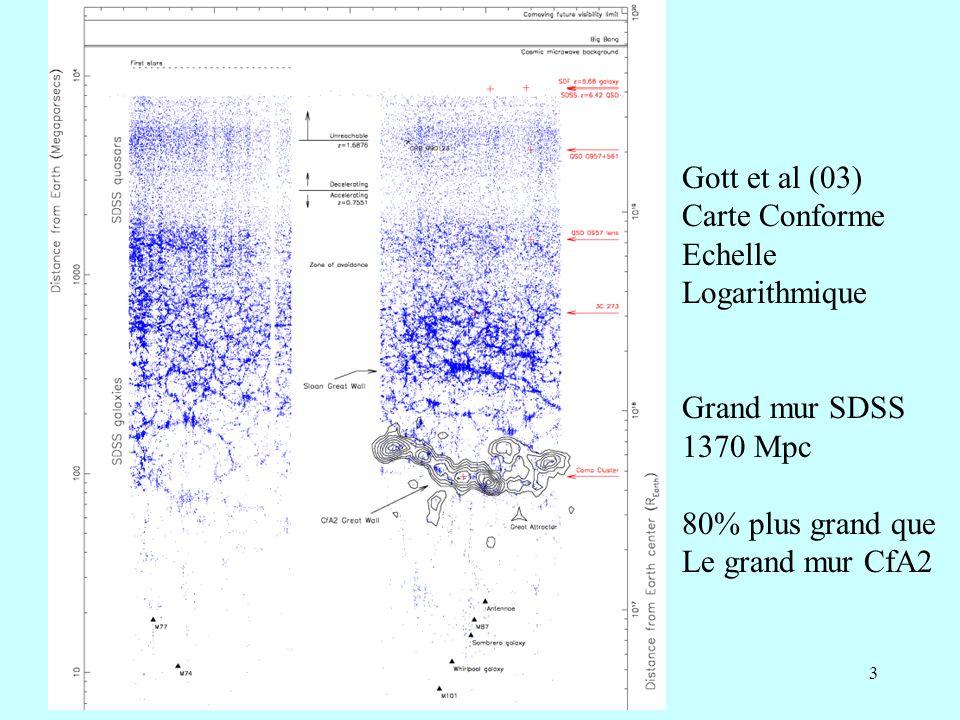 34 Hypothèses pour la CDM Particules qui au découplage ne sont plus relativistes Particules WIMPS (weakly interactive massive particles) Neutralinos: particule supersymmétrique la plus légère LSP Relique du Big-Bang, devrait se désintégrer en gamma (40 Gev- 5Tev) Peut-être particules plus légères, ou avec plus dintéraction non-gravitationnelles.