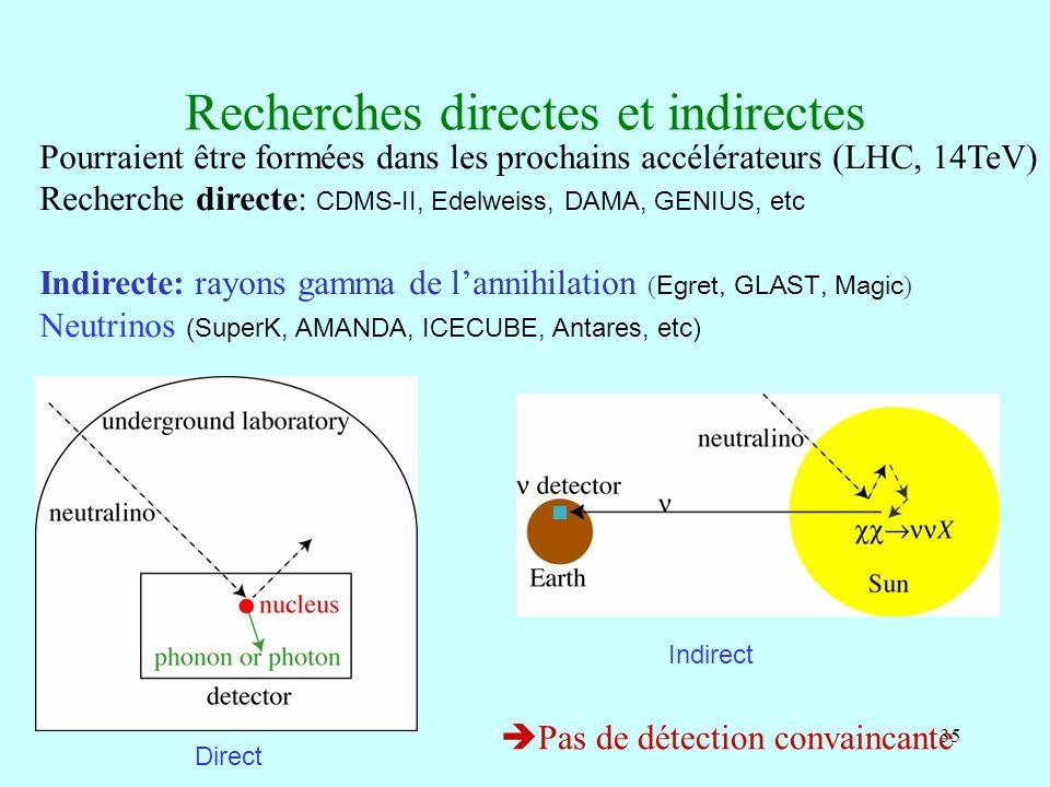 35 Recherches directes et indirectes Pourraient être formées dans les prochains accélérateurs (LHC, 14TeV) Recherche directe: CDMS-II, Edelweiss, DAMA, GENIUS, etc Indirecte: rayons gamma de lannihilation ( Egret, GLAST, Magic ) Neutrinos (SuperK, AMANDA, ICECUBE, Antares, etc) Direct Indirect Pas de détection convaincante