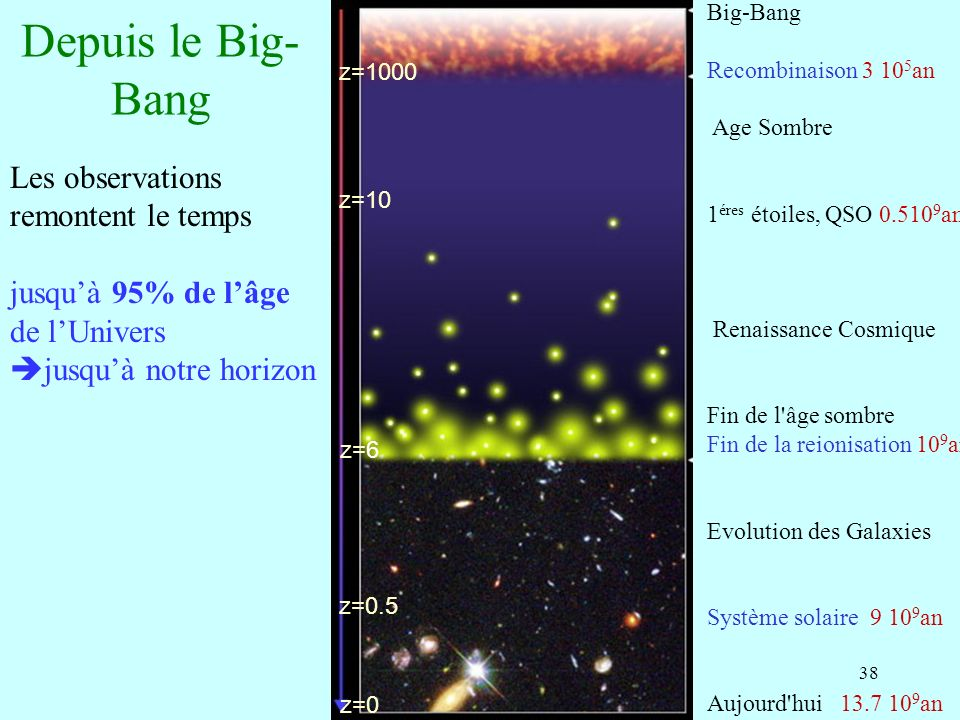38 Depuis le Big- Bang Big-Bang Recombinaison 3 10 5 an Age Sombre 1 éres étoiles, QSO 0.510 9 an Renaissance Cosmique Fin de l âge sombre Fin de la reionisation 10 9 an Evolution des Galaxies Système solaire 9 10 9 an Aujourd hui 13.7 10 9 an Les observations remontent le temps jusquà 95% de lâge de lUnivers jusquà notre horizon z=10 z=1000 z=6 z=0 z=0.5