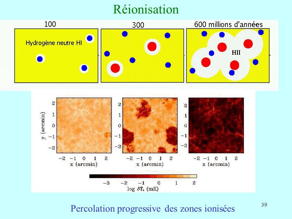 39 Réionisation Percolation progressive des zones ionisées