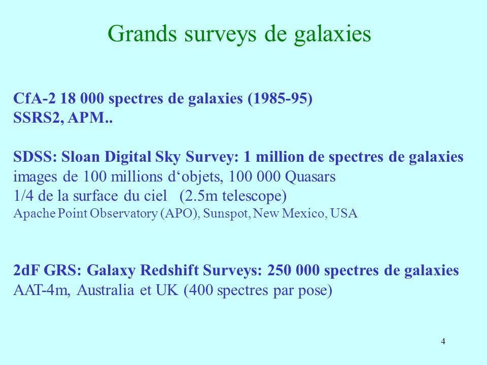 4 Grands surveys de galaxies CfA-2 18 000 spectres de galaxies (1985-95) SSRS2, APM.. SDSS: Sloan Digital Sky Survey: 1 million de spectres de galaxie