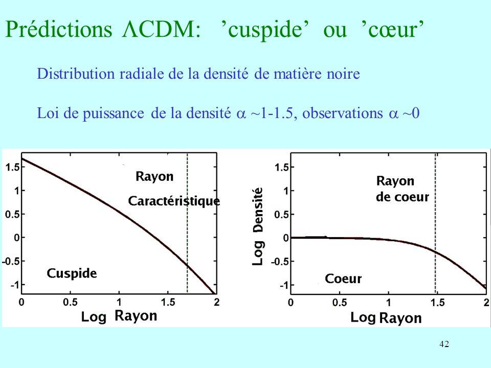42 Prédictions CDM: cuspide ou cœur Distribution radiale de la densité de matière noire Loi de puissance de la densité ~1-1.5, observations ~0