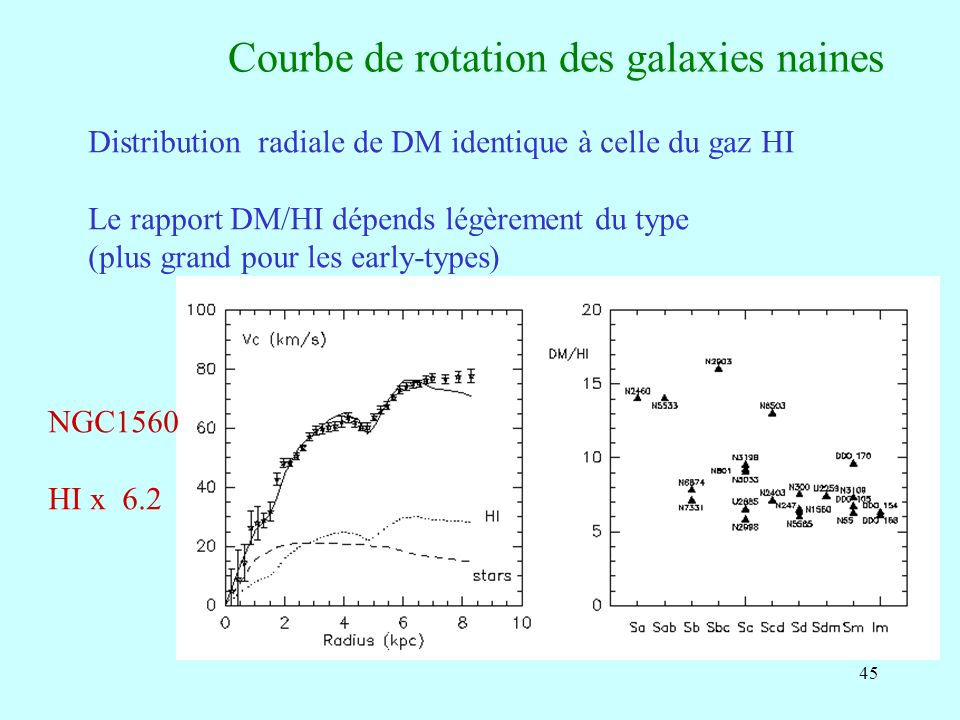 45 Courbe de rotation des galaxies naines Distribution radiale de DM identique à celle du gaz HI Le rapport DM/HI dépends légèrement du type (plus grand pour les early-types) NGC1560 HI x 6.2