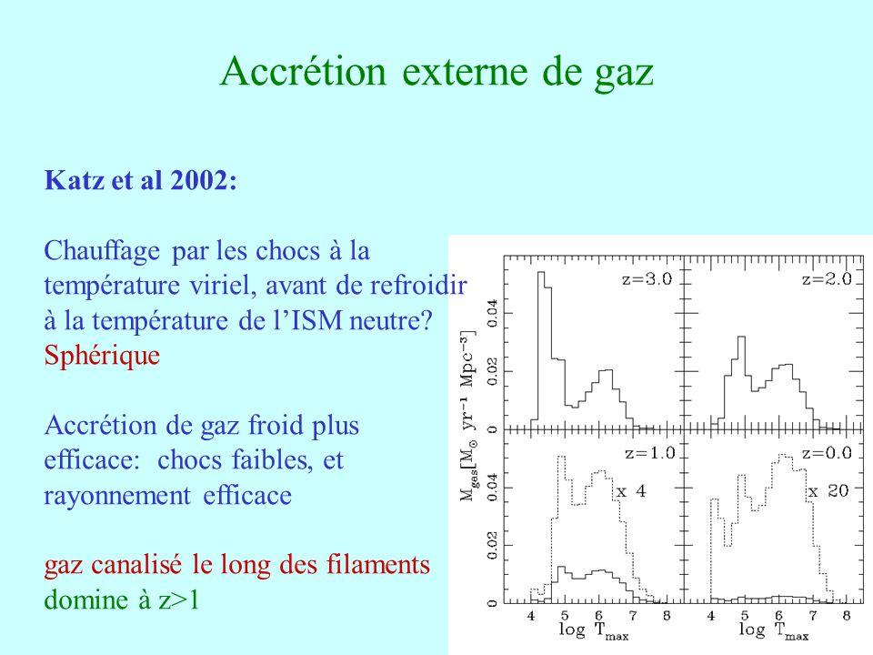 47 Accrétion externe de gaz Katz et al 2002: Chauffage par les chocs à la température viriel, avant de refroidir à la température de lISM neutre.