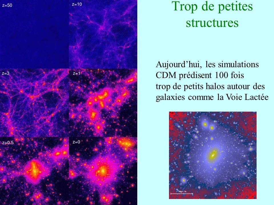48 Trop de petites structures Aujourdhui, les simulations CDM prédisent 100 fois trop de petits halos autour des galaxies comme la Voie Lactée