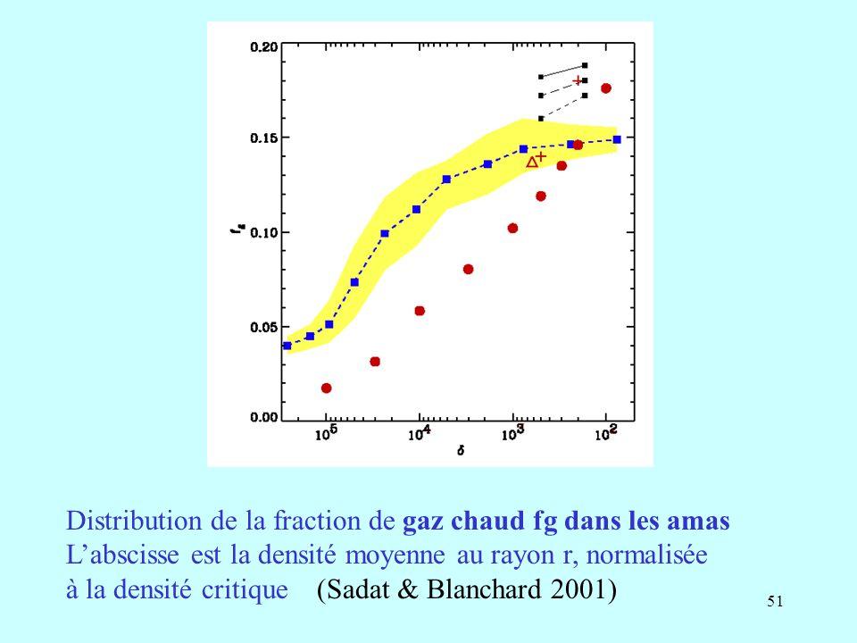51 Distribution de la fraction de gaz chaud fg dans les amas Labscisse est la densité moyenne au rayon r, normalisée à la densité critique (Sadat & Blanchard 2001)
