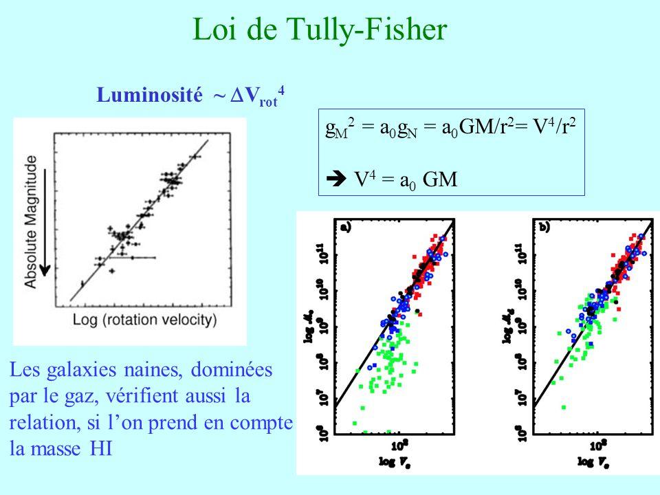 54 Loi de Tully-Fisher Luminosité ~ V rot 4 Les galaxies naines, dominées par le gaz, vérifient aussi la relation, si lon prend en compte la masse HI g M 2 = a 0 g N = a 0 GM/r 2 = V 4 /r 2 V 4 = a 0 GM