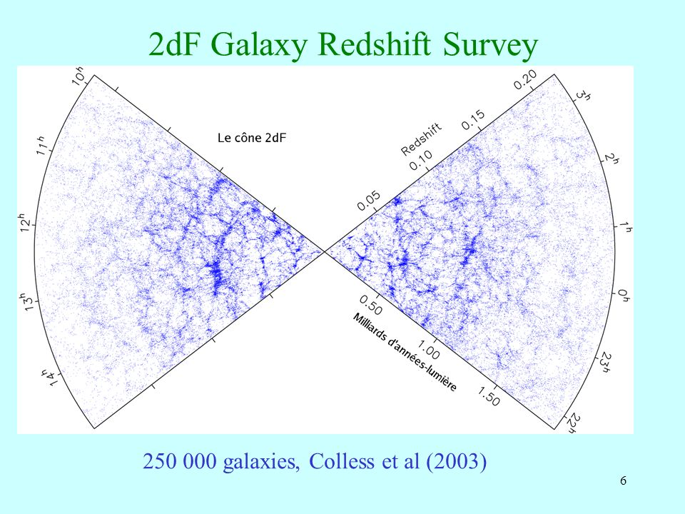 6 2dF Galaxy Redshift Survey 250 000 galaxies, Colless et al (2003)