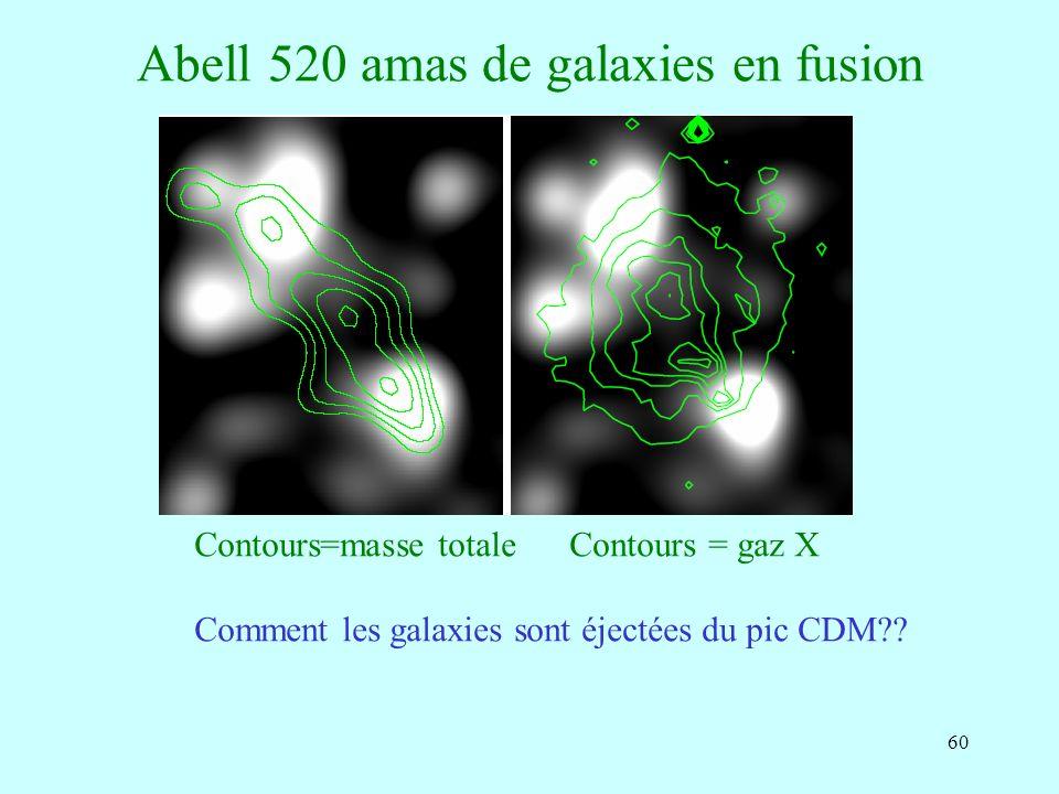 60 Abell 520 amas de galaxies en fusion Contours=masse totale Contours = gaz X Comment les galaxies sont éjectées du pic CDM