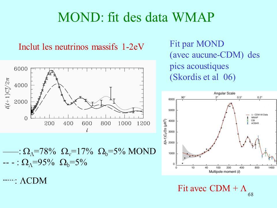 68 MOND: fit des data WMAP Fit par MOND (avec aucune-CDM) des pics acoustiques (Skordis et al 06) Fit avec CDM + _____ : =78% =17% b =5% MOND -- - : =95% b =5%...….