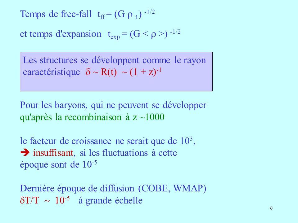 9 Temps de free-fall t ff = (G 1 ) -1/2 et temps d expansion t exp = (G ) -1/2 Pour les baryons, qui ne peuvent se développer qu après la recombinaison à z ~1000 le facteur de croissance ne serait que de 10 3, insuffisant, si les fluctuations à cette époque sont de 10 -5 Dernière époque de diffusion (COBE, WMAP) T/T ~ 10 -5 à grande échelle Les structures se développent comme le rayon caractéristique ~ R(t) ~ (1 + z) -1