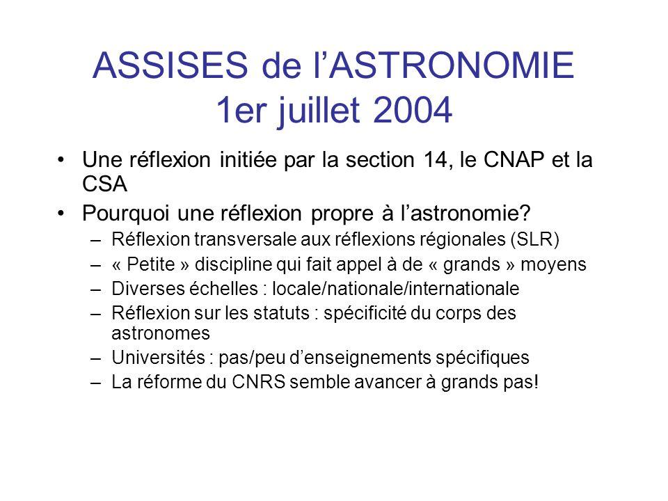 ASSISES de lASTRONOMIE 1er juillet 2004 Une réflexion initiée par la section 14, le CNAP et la CSA Pourquoi une réflexion propre à lastronomie? –Réfle