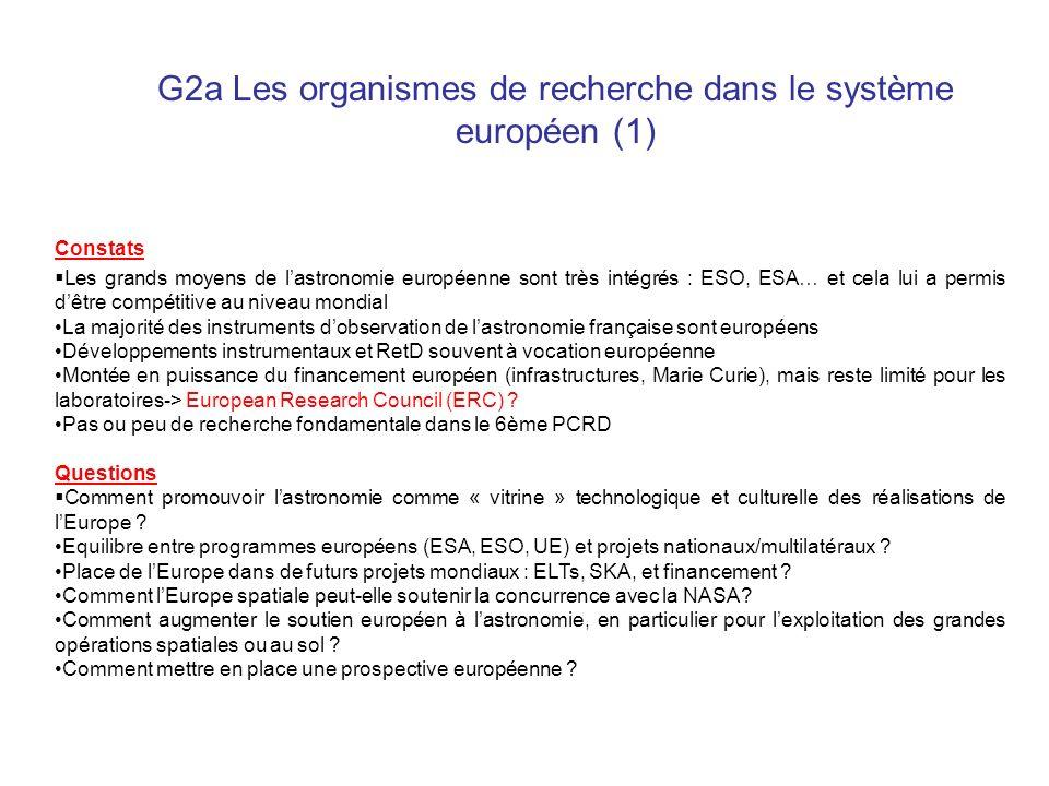 G2a Les organismes de recherche dans le système européen (2) Propositions Développer limpact culturel et la promotion de lastronomie au niveau européen (aspect diffusion inclus dans tous les « grands » projets ?) Défendre en priorité lexploitation des réalisations ESO et ESA Se mobiliser pour une financement de lUE pour un très grand télescope et pour le SKA Promouvoir un grand programme dexploration du Système Solaire Proposer la création dun réseau européen (ERA-net) des acteurs de lastronomie européenne et travailler à la mise sur pied dune prospective européenne Préparer au niveau national et dans le réseau OPTICON le 7ème PCRD, travailler à améliorer grâce à lERC le soutien aux labos Mettre en réseau européen les installations (spatiales) des test Poursuivre le développement dune stratégie européenne des programmes nationaux Maintenir un pilotage national fort pour les stratégies européennes (ESO, ESA, UE, collaborations bi/multi-latérales) Développer lObservatoire Virtuel Européen en sappuyant lAS OV-France Se donner les moyens (humains) de gérer correctement les grands projets spatiaux, et de piloter certains projets européens Développer la dimension européenne et internationale des écoles doctorales