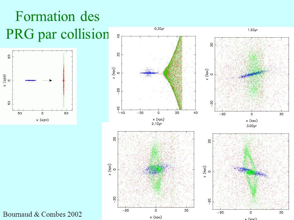 33 Formation des PRG par collision Bournaud & Combes 2002
