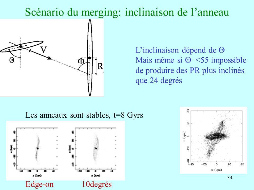 34 Scénario du merging: inclinaison de lanneau Linclinaison dépend de Mais même si <55 impossible de produire des PR plus inclinés que 24 degrés Les a