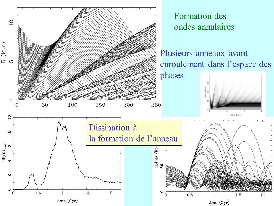 35 Plusieurs anneaux avant enroulement dans lespace des phases Formation des ondes annulaires Dissipation à la formation de lanneau