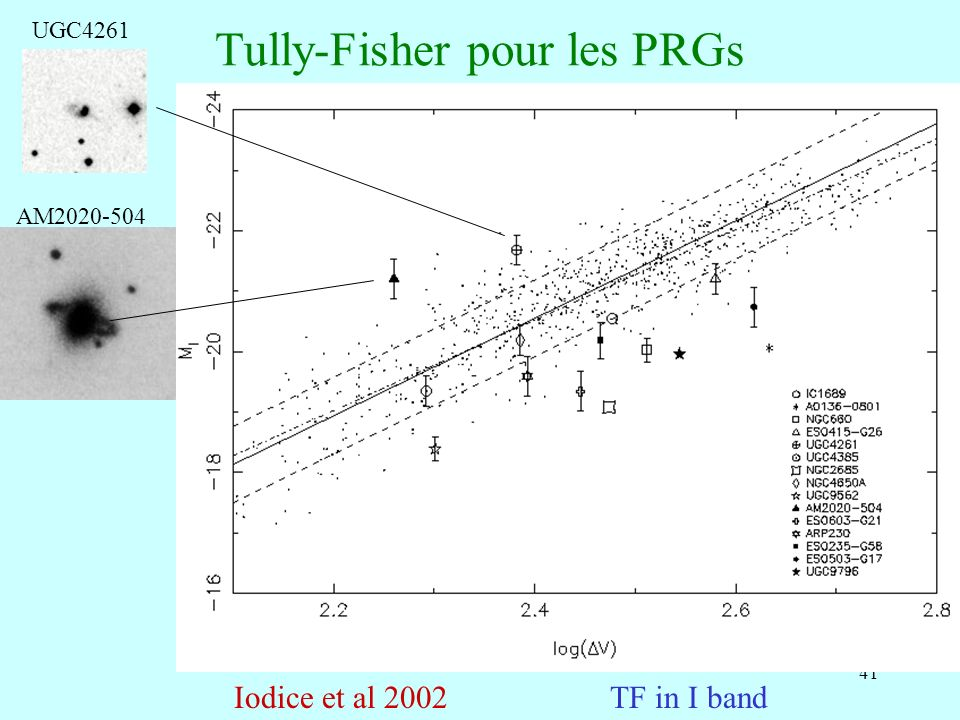 41 Tully-Fisher pour les PRGs TF in I bandIodice et al 2002 AM2020-504 UGC4261