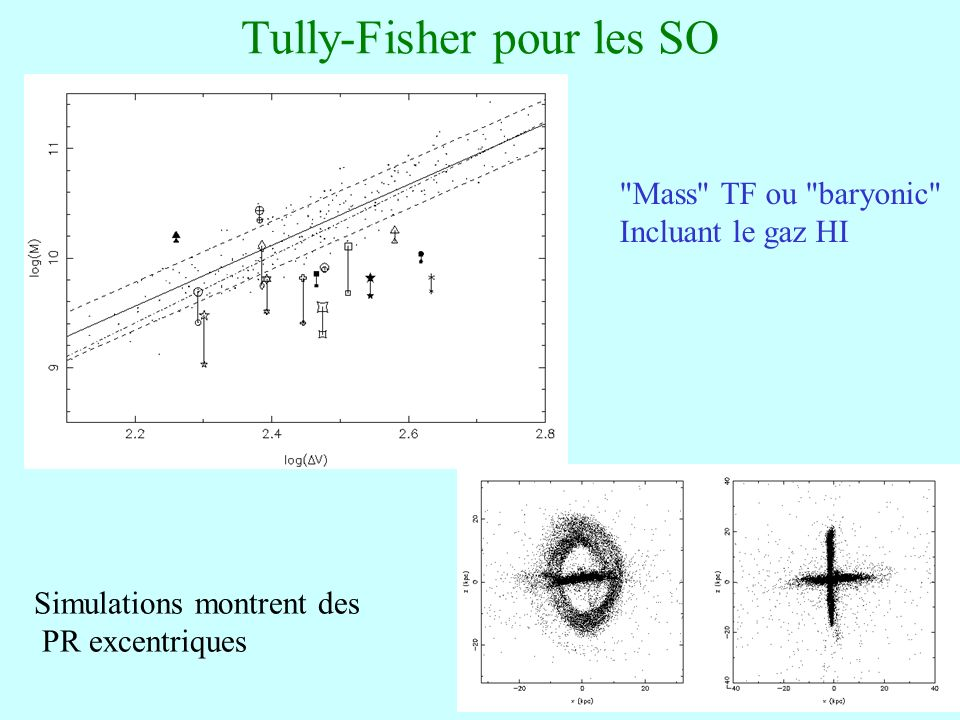 44 Tully-Fisher pour les SO
