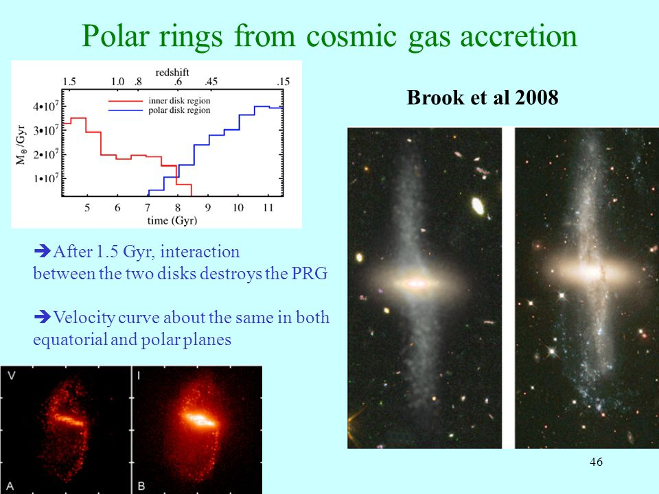 46 Polar rings from cosmic gas accretion Brook et al 2008 After 1.5 Gyr, interaction between the two disks destroys the PRG Velocity curve about the s