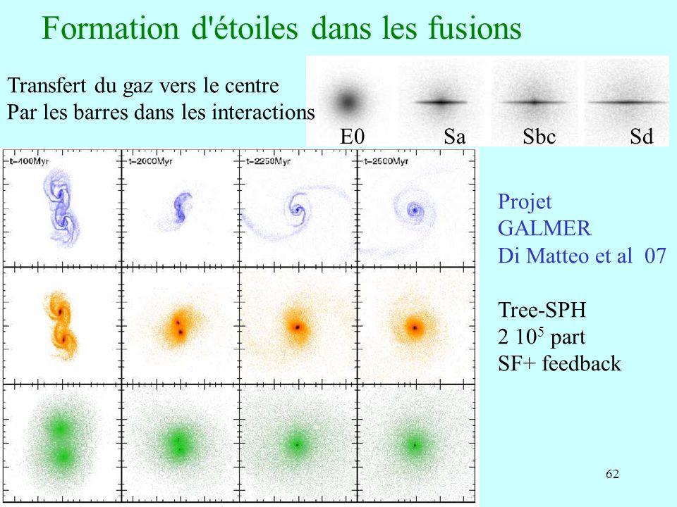 62 Formation d'étoiles dans les fusions E0 Sa Sbc Sd Transfert du gaz vers le centre Par les barres dans les interactions Projet GALMER Di Matteo et a