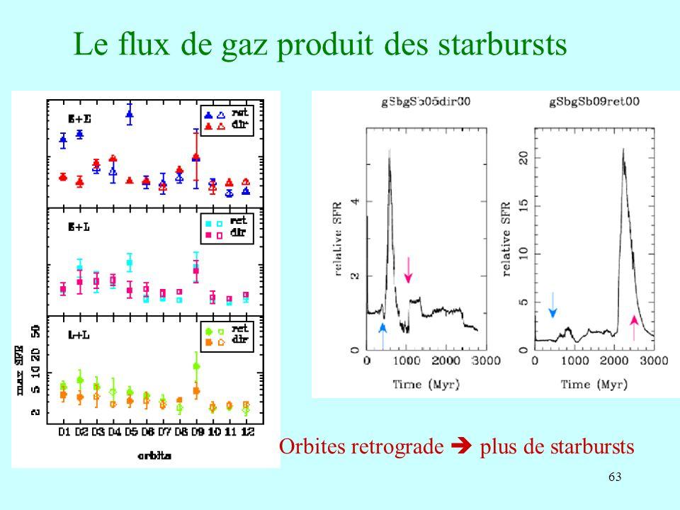 63 Le flux de gaz produit des starbursts Orbites retrograde plus de starbursts