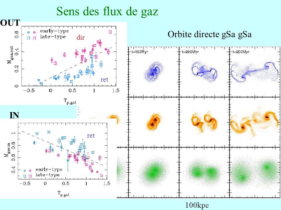 64 Orbite directe gSa gSa 100kpc dir ret IN OUT Sens des flux de gaz
