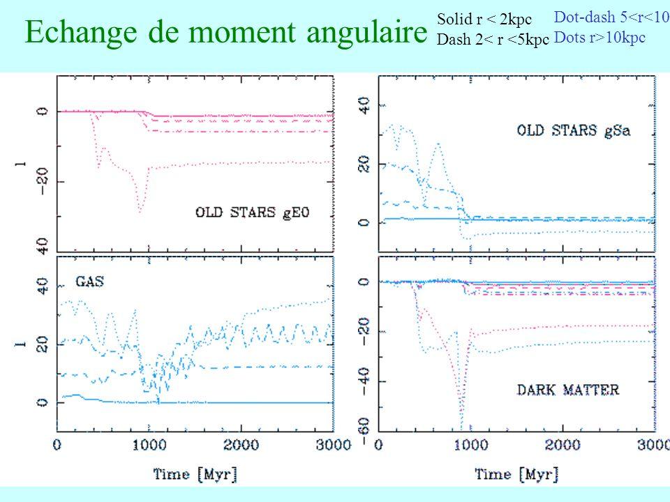 67 Echange de moment angulaire Solid r < 2kpc Dash 2< r <5kpc Dot-dash 5<r<10 Dots r>10kpc