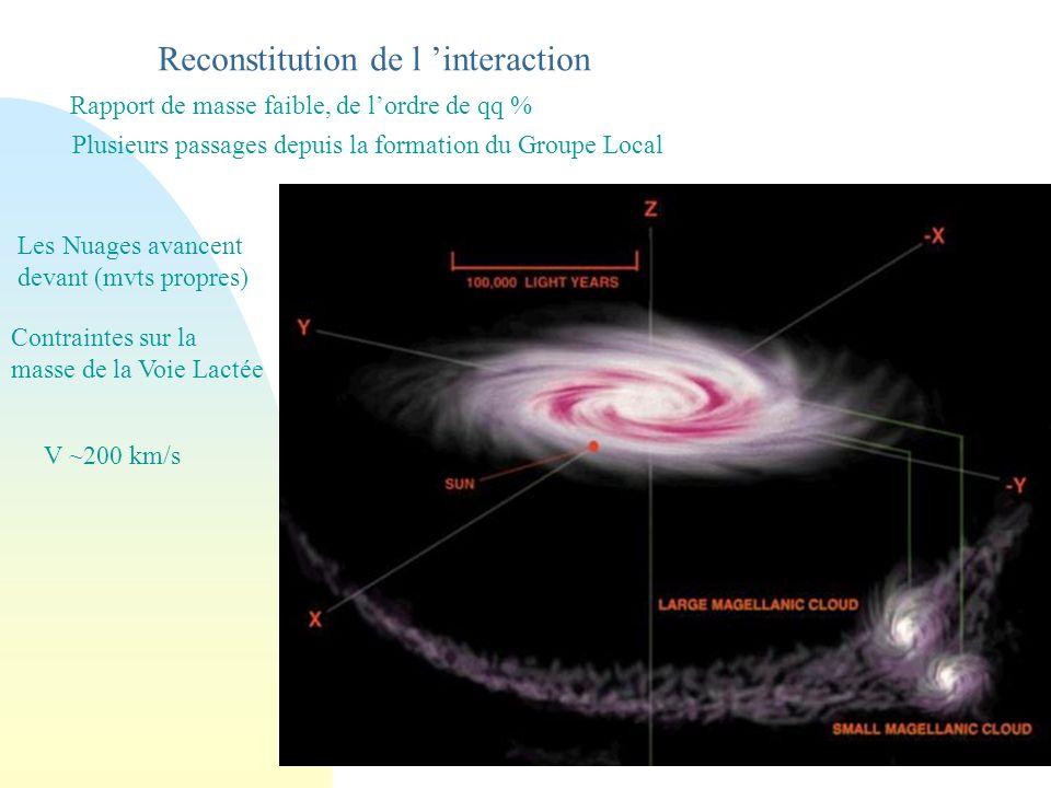 Reconstitution de l interaction Rapport de masse faible, de lordre de qq % Plusieurs passages depuis la formation du Groupe Local Les Nuages avancent devant (mvts propres) Contraintes sur la masse de la Voie Lactée V ~200 km/s
