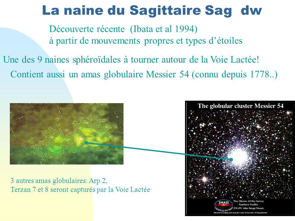 La naine du Sagittaire Sag dw Découverte récente (Ibata et al 1994) à partir de mouvements propres et types détoiles Une des 9 naines sphéroïdales à tourner autour de la Voie Lactée.