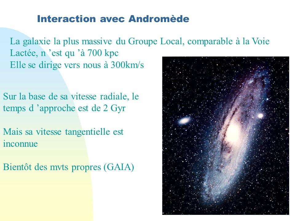 Interaction avec Andromède La galaxie la plus massive du Groupe Local, comparable à la Voie Lactée, n est qu à 700 kpc Elle se dirige vers nous à 300km/s Sur la base de sa vitesse radiale, le temps d approche est de 2 Gyr Mais sa vitesse tangentielle est inconnue Bientôt des mvts propres (GAIA)