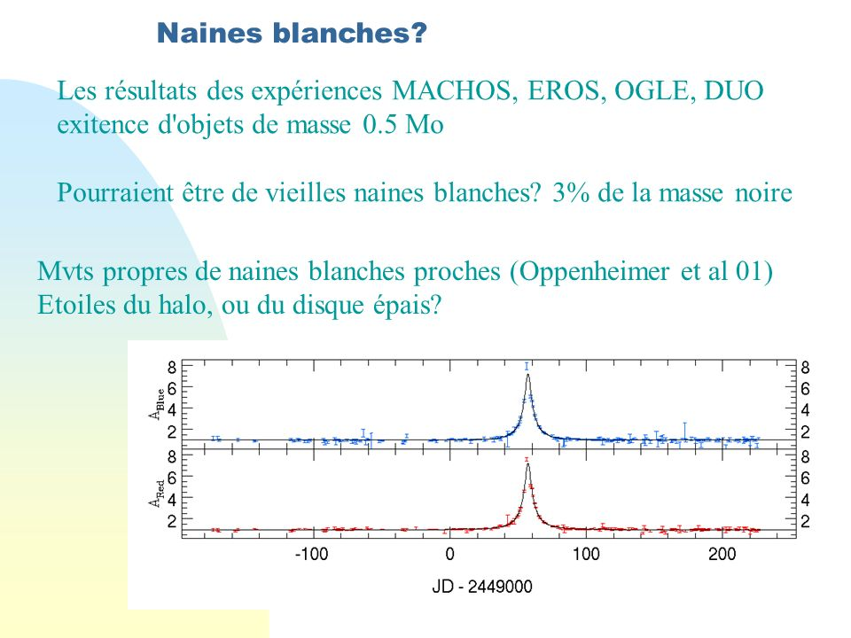 Naines blanches.