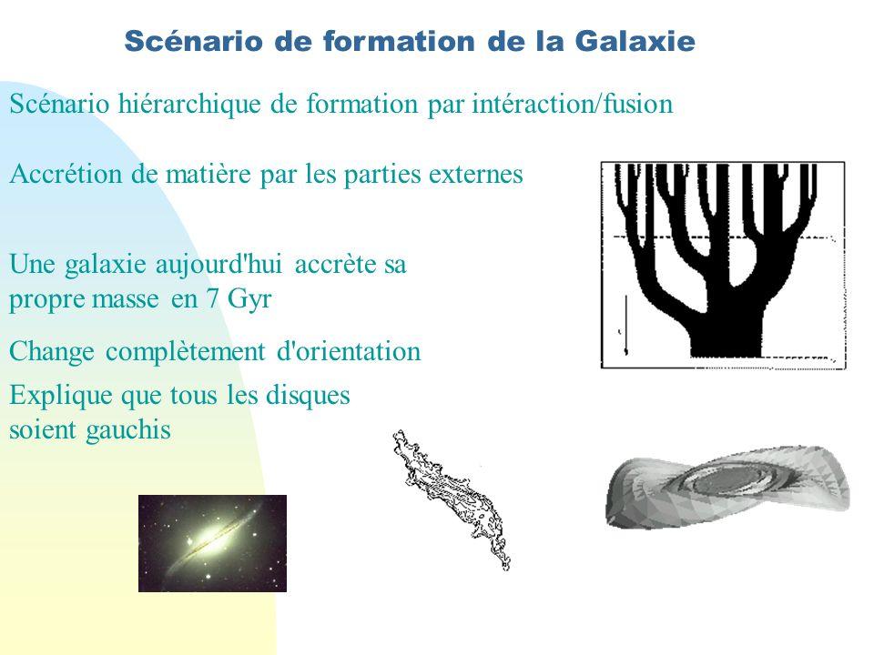 Scénario de formation de la Galaxie Scénario hiérarchique de formation par intéraction/fusion Accrétion de matière par les parties externes Une galaxie aujourd hui accrète sa propre masse en 7 Gyr Change complètement d orientation Explique que tous les disques soient gauchis