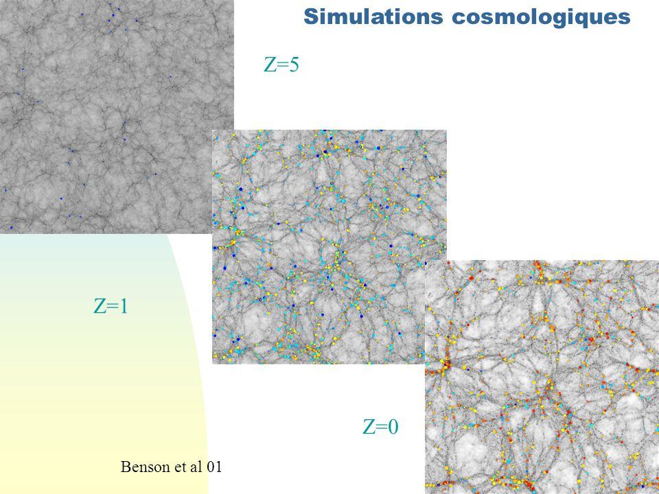 Z=5 Z=1 Z=0 Simulations cosmologiques Benson et al 01