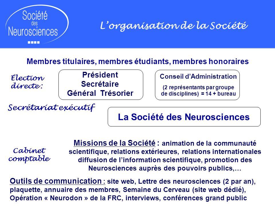 Lorganisation de la Société Membres titulaires, membres étudiants, membres honoraires Élection directe : Secrétariat exécutif Cabinet comptable Missio