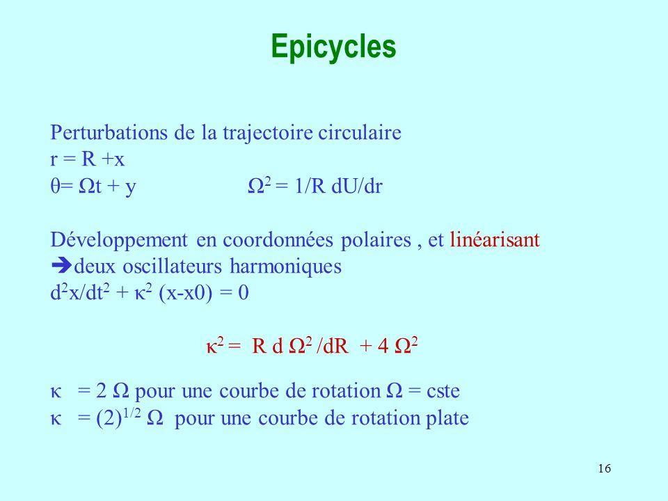 16 Epicycles Perturbations de la trajectoire circulaire r = R +x θ= Ωt + y Ω 2 = 1/R dU/dr Développement en coordonnées polaires, et linéarisant deux oscillateurs harmoniques d 2 x/dt 2 + κ 2 (x-x0) = 0 κ 2 = R d Ω 2 /dR + 4 Ω 2 κ = 2 Ω pour une courbe de rotation Ω = cste κ = (2) 1/2 Ω pour une courbe de rotation plate