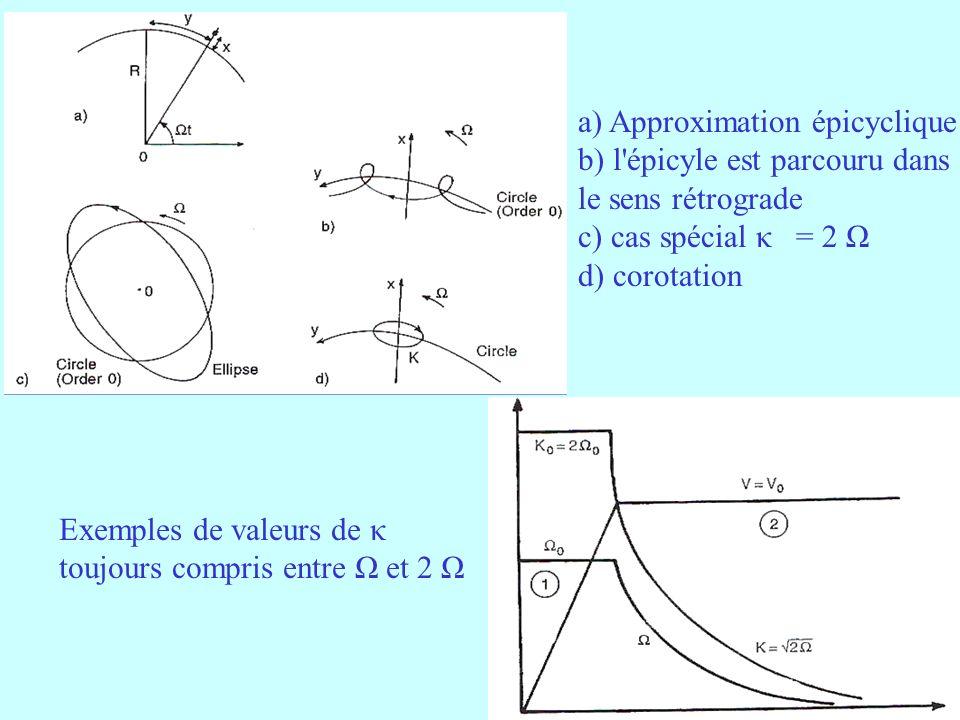 17 a) Approximation épicyclique b) l épicyle est parcouru dans le sens rétrograde c) cas spécial κ = 2 Ω d) corotation Exemples de valeurs de κ toujours compris entre Ω et 2 Ω