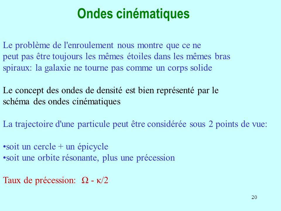 20 Ondes cinématiques Le problème de l enroulement nous montre que ce ne peut pas être toujours les mêmes étoiles dans les mêmes bras spiraux: la galaxie ne tourne pas comme un corps solide Le concept des ondes de densité est bien représenté par le schéma des ondes cinématiques La trajectoire d une particule peut être considérée sous 2 points de vue: soit un cercle + un épicycle soit une orbite résonante, plus une précession Taux de précession: Ω - κ/2