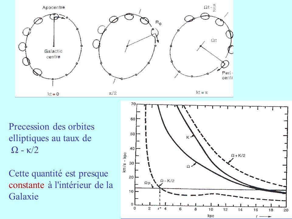 21 Precession des orbites elliptiques au taux de Ω - κ/2 Cette quantité est presque constante à l intérieur de la Galaxie