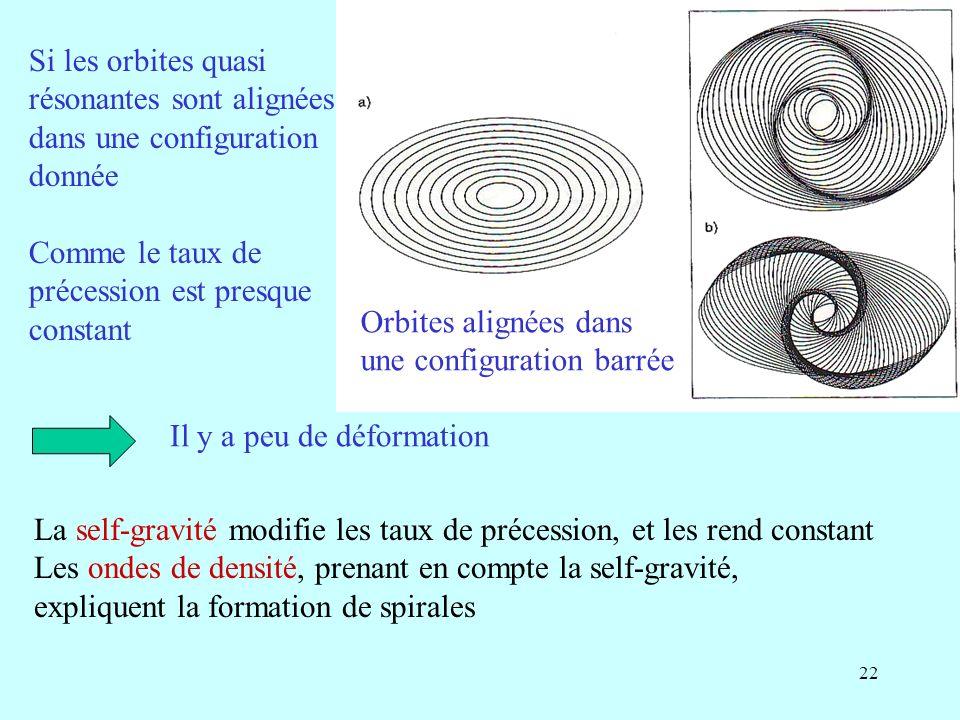 22 Orbites alignées dans une configuration barrée Si les orbites quasi résonantes sont alignées dans une configuration donnée Comme le taux de précession est presque constant Il y a peu de déformation La self-gravité modifie les taux de précession, et les rend constant Les ondes de densité, prenant en compte la self-gravité, expliquent la formation de spirales