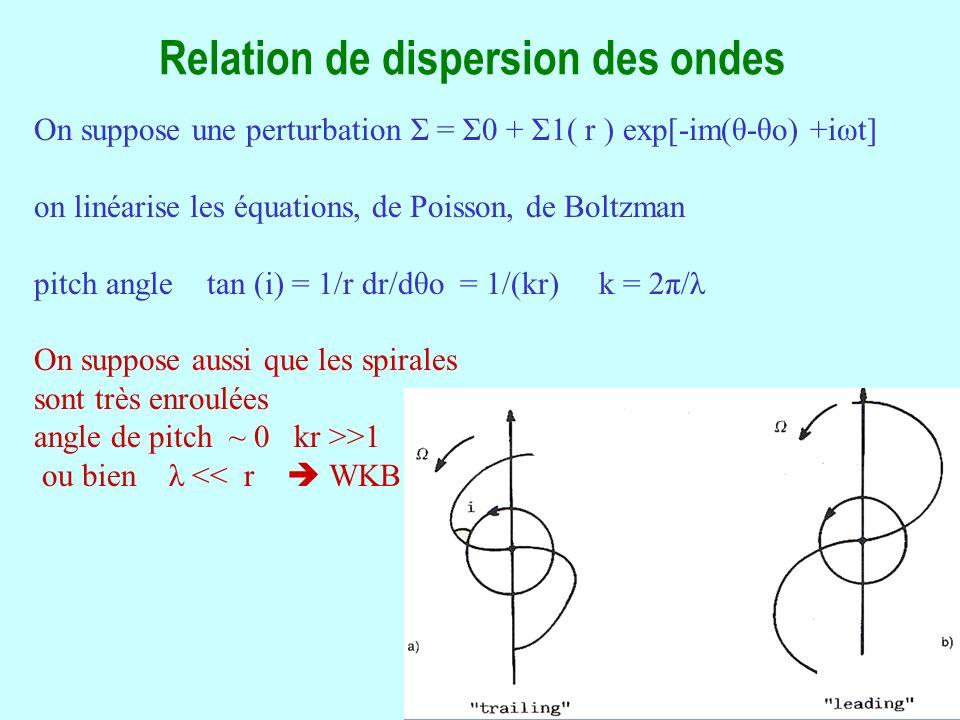 24 Relation de dispersion des ondes On suppose une perturbation Σ = Σ0 + Σ1( r ) exp[-im(θ-θo) +iωt] on linéarise les équations, de Poisson, de Boltzman pitch angle tan (i) = 1/r dr/dθo = 1/(kr) k = 2π/λ On suppose aussi que les spirales sont très enroulées angle de pitch ~ 0 kr >>1 ou bien λ << r WKB