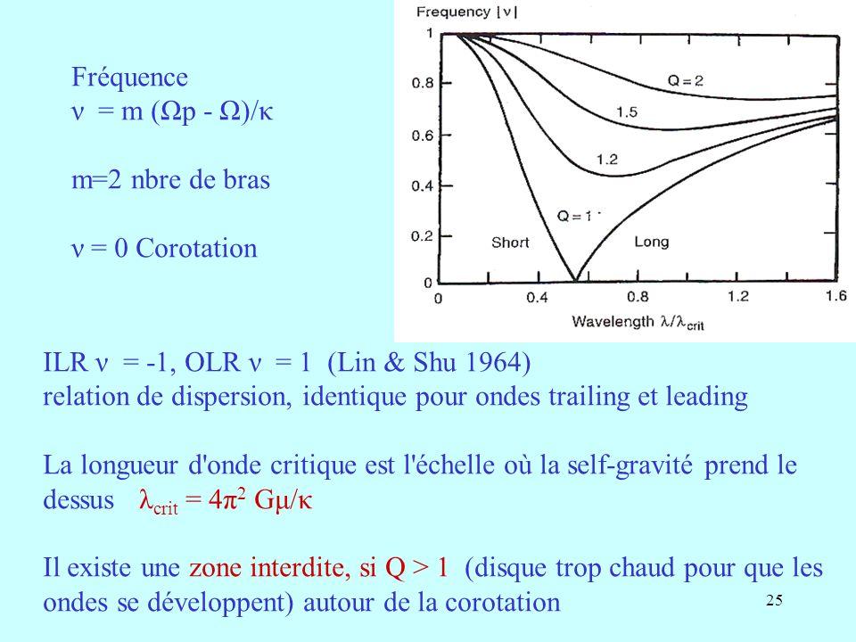 25 Fréquence ν = m (Ωp - Ω)/κ m=2 nbre de bras ν = 0 Corotation ILR ν = -1, OLR ν = 1 (Lin & Shu 1964) relation de dispersion, identique pour ondes trailing et leading La longueur d onde critique est l échelle où la self-gravité prend le dessus λ crit = 4π 2 Gμ/κ Il existe une zone interdite, si Q > 1 (disque trop chaud pour que les ondes se développent) autour de la corotation