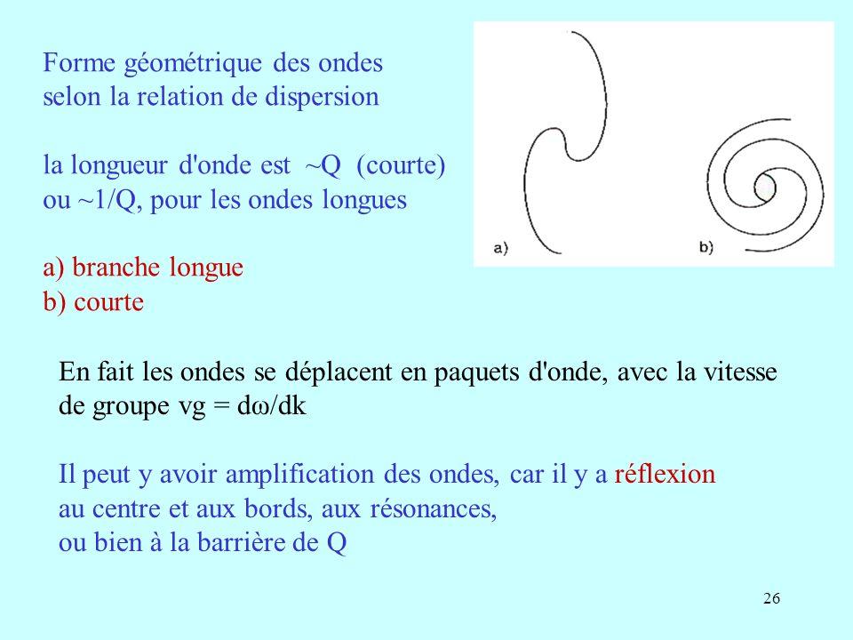 26 Forme géométrique des ondes selon la relation de dispersion la longueur d onde est ~Q (courte) ou ~1/Q, pour les ondes longues a) branche longue b) courte En fait les ondes se déplacent en paquets d onde, avec la vitesse de groupe vg = dω/dk Il peut y avoir amplification des ondes, car il y a réflexion au centre et aux bords, aux résonances, ou bien à la barrière de Q