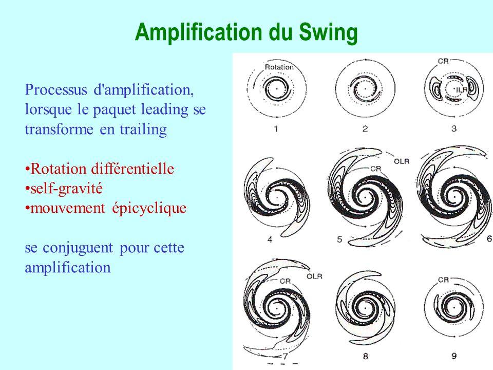 28 Amplification du Swing Processus d amplification, lorsque le paquet leading se transforme en trailing Rotation différentielle self-gravité mouvement épicyclique se conjuguent pour cette amplification